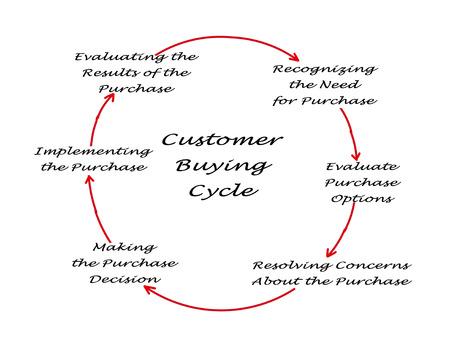 Customer Buying Cycle  Stock Photo