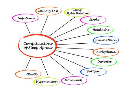 Complications of Sleep Apnea Stockfoto