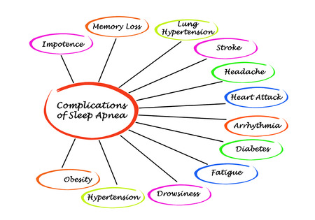 Complications of Sleep Apnea Foto de archivo