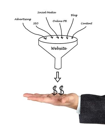 Website marketing Stock Photo