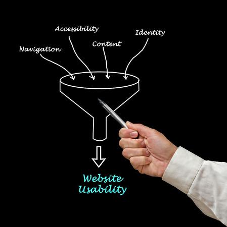programer: Web site usability Stock Photo
