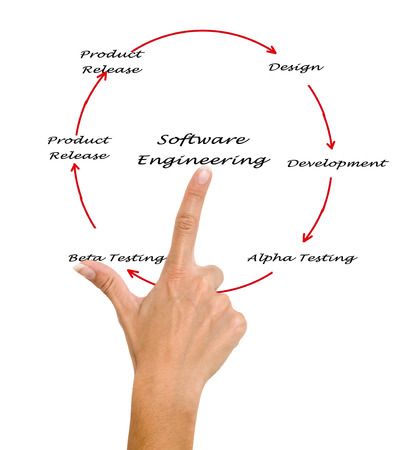 Software Engineering Lifecycle photo