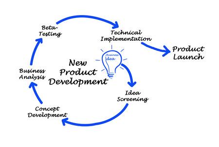 Entwicklung neuer Produkte Standard-Bild