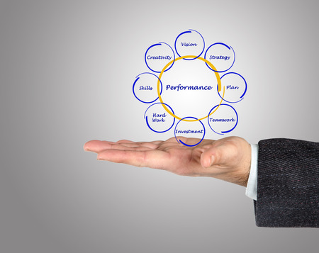 Diagram of business performance