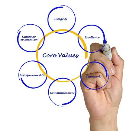 nucleo: Valor Core Foto de archivo