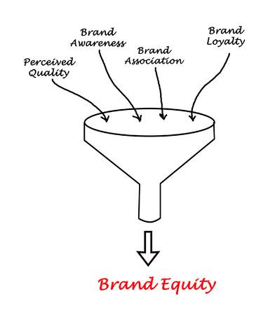 Brand value conceptual