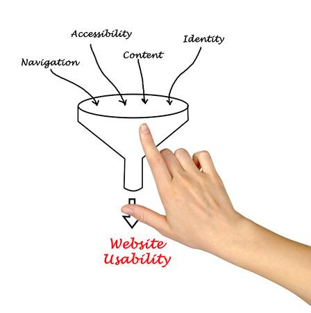 programer: Web site usability conceptual  Stock Photo