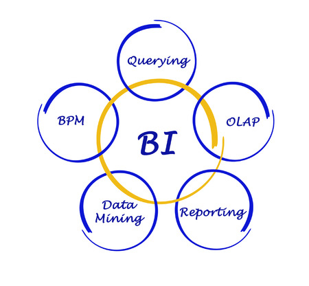 querying: Business Intelligence