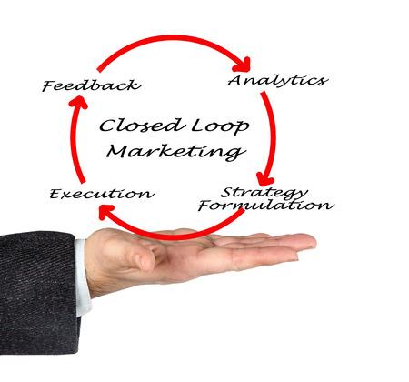 loop: Comercializaci�n de lazo cerrado