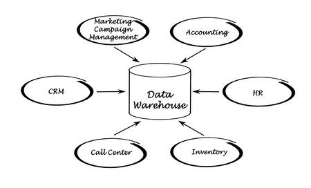 data warehouse: Enterprise Data Warehouse Foto de archivo