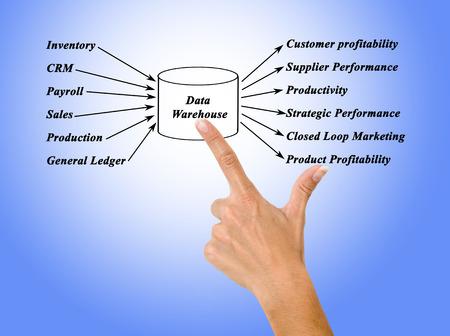 data warehouse: Data Warehouse