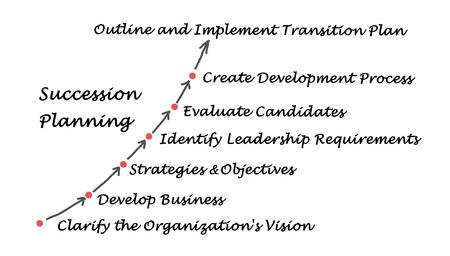 succession: Succession Planning