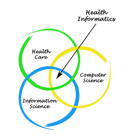 Diagram of health informatics photo