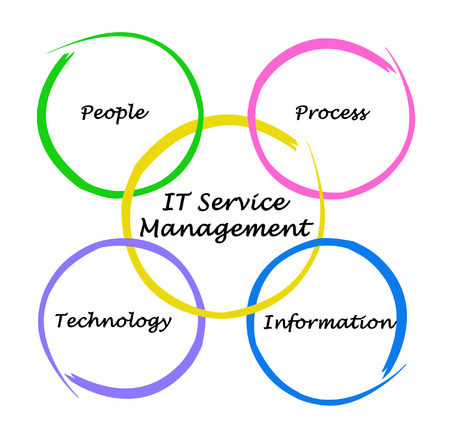it tech: IT Services Management