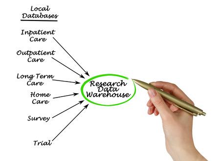 data warehouse: Investigaci�n Data Warehouse