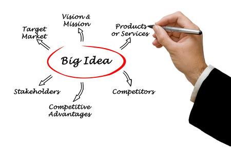 Big idea photo