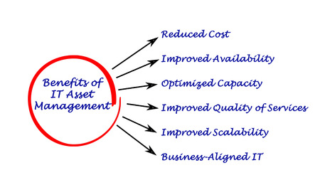 Benefits of IT Asset Management