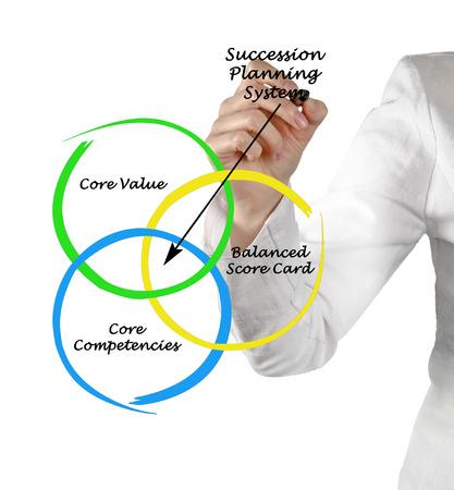 succession planning: Succession Planning