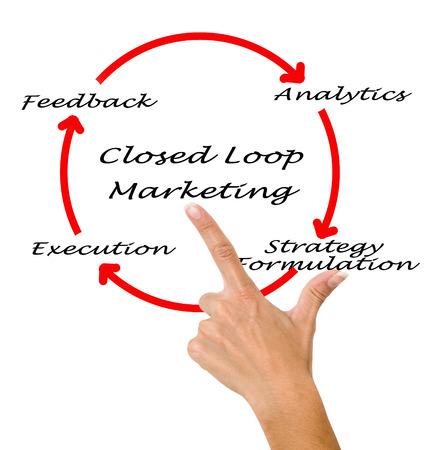 formulation: Closed Loop Marketing Stock Photo