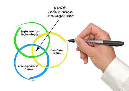 Health Information Management photo