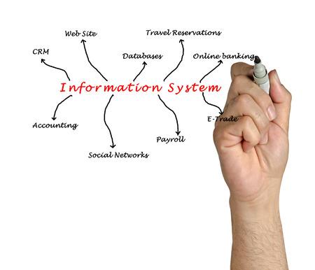 Information System photo