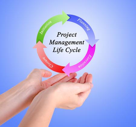 initiation: project management