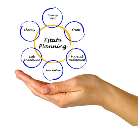 real estate planning: Estate Planning