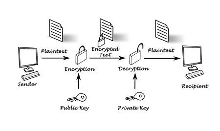 decryption: Public key encryption