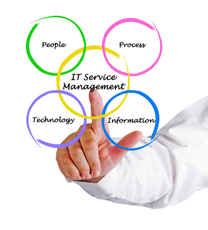 IT-Services-Management Lizenzfreie Bilder