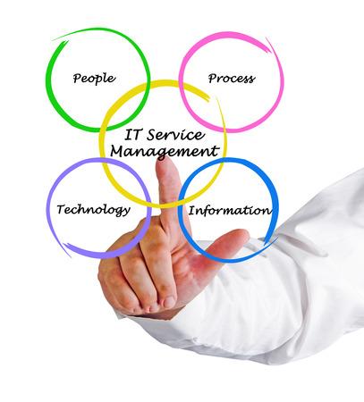 Servizi informatici di gestione