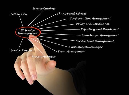 IT 서비스 관리 스톡 콘텐츠