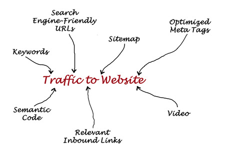 keywords link: Traffic to Website