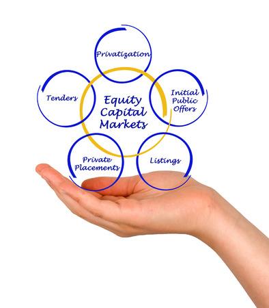 equidad: Equity Capital Markets