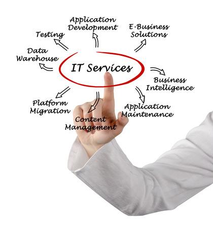 IT Dienstleistungen Standard-Bild