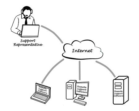 remote server: OnLine support