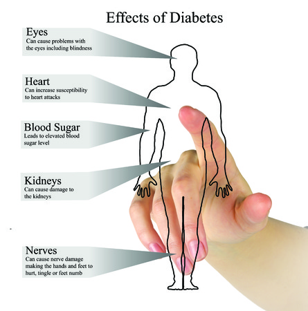 eye care professional: Effects of diabetes