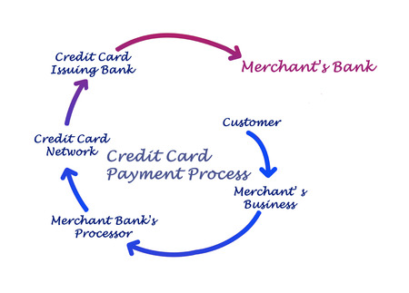 issuer: Credit Card Payment Process Stock Photo