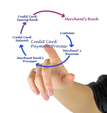 issuer: Credit Card