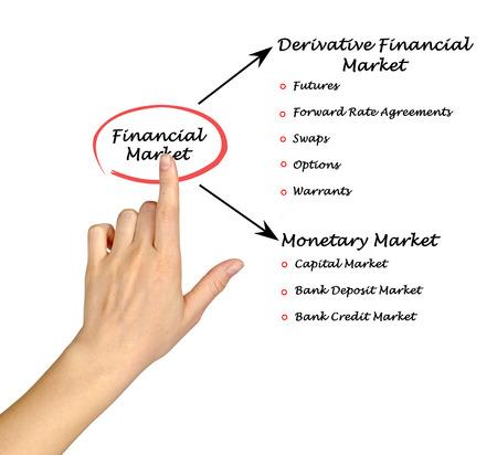 swaps: Financial Market