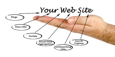 bookmarking: Your Web Site