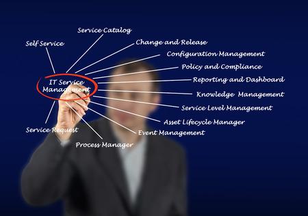 IT Service Management photo