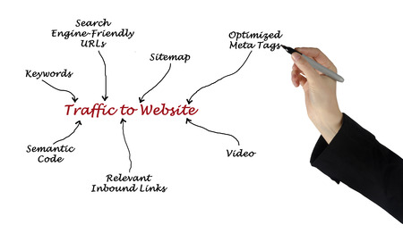 Traffic to Website photo