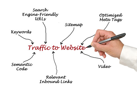 optimized: Traffic to Website