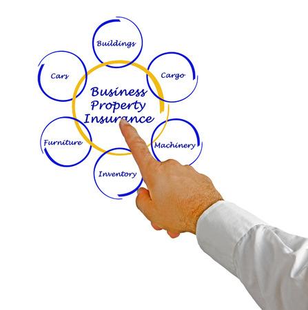 property insurance: Seguro de Propiedad Comercial Foto de archivo