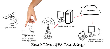 Real-Time Tracking GPS Archivio Fotografico
