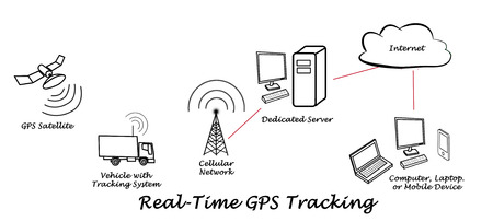 リアルタイム GPS 追跡 写真素材