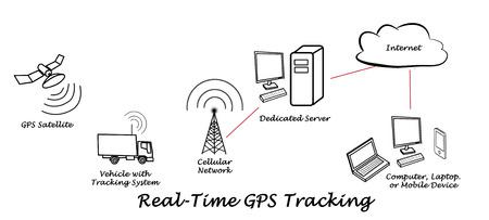 실시간 GPS 추적