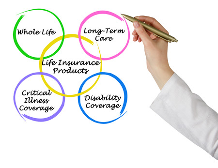 disability insurance: Life Insurance Products
