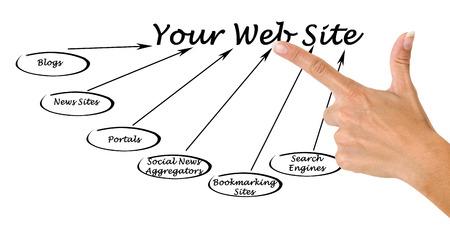 web portal: Your Web Site