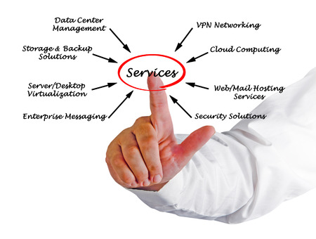 IT  Services Stockfoto